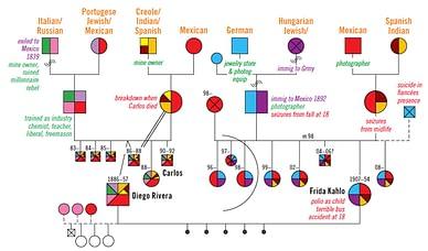 Family System Genogram