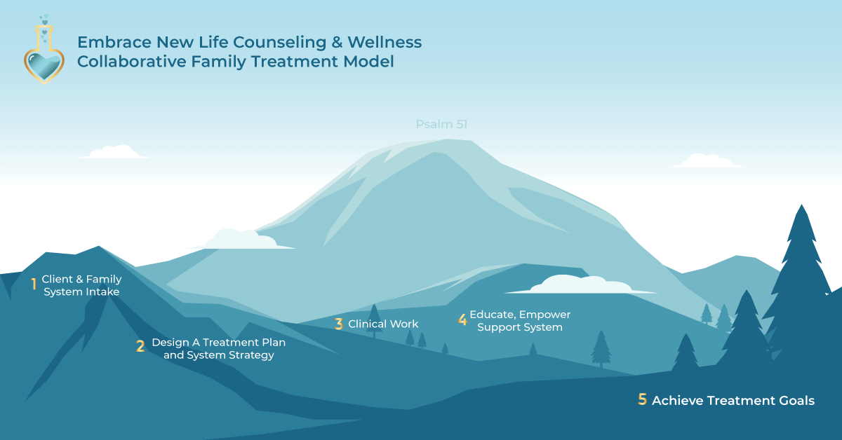 Embrace New Life Counseling | Family Treatment Model